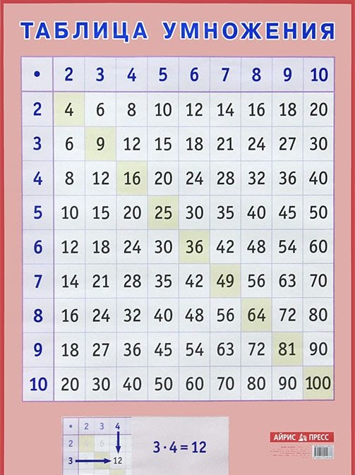 Наглядное пособие для начальной школы - Таблица умножения, формат А2Развивающие пособия и умные карточки<br>Наглядное пособие для начальной школы - Таблица умножения, формат А2<br>